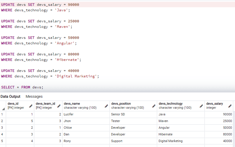Postgresql create view order by and group by